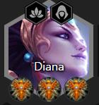 Diana Full of Lockets